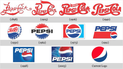 Logos of Pepsi through the time