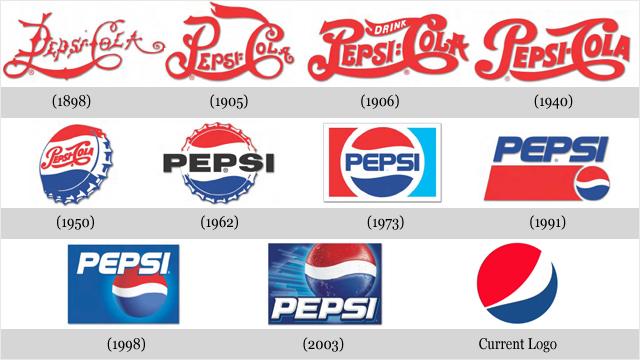 Best Corporate Brand Logo Evolution